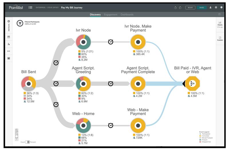 Screenshot-Journey-Flow-Rates-IVR-800x525.png