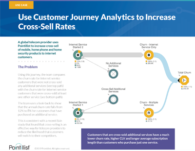 Use-Case-Revenue-Telecom-Cross-Sell-Resources-Image.png